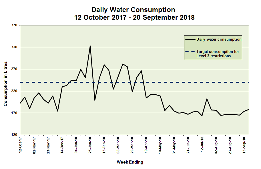 Daily water consumption 12 October 2017 to 20 September