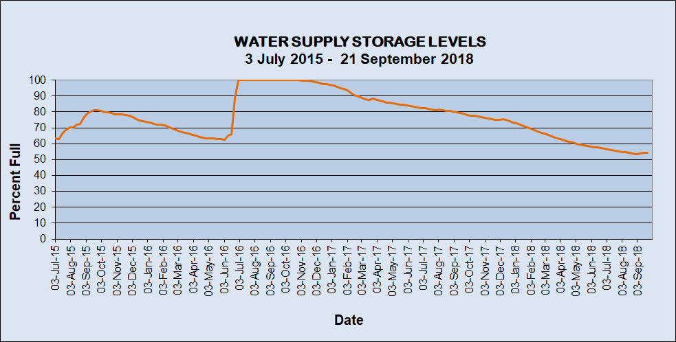 Water supply storage levels 3 July 2015 to 21 September 2018